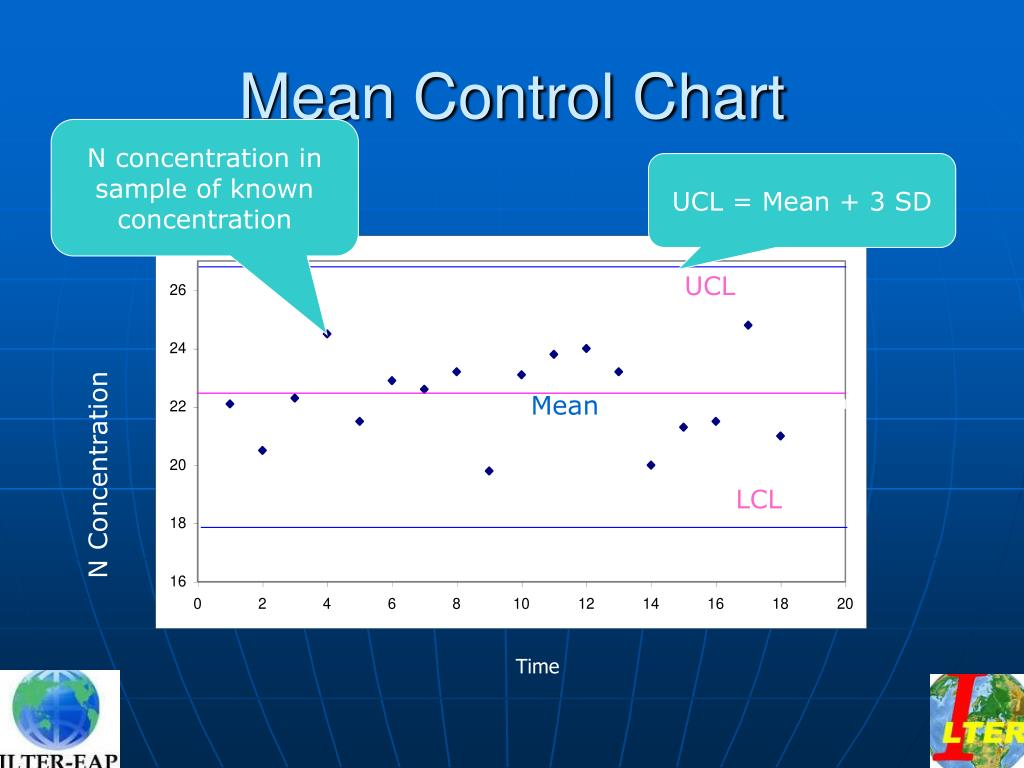 Mean Control Chart