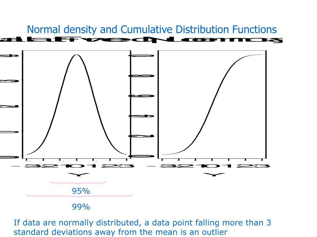 Normal density and Cumulative Distribution Functions