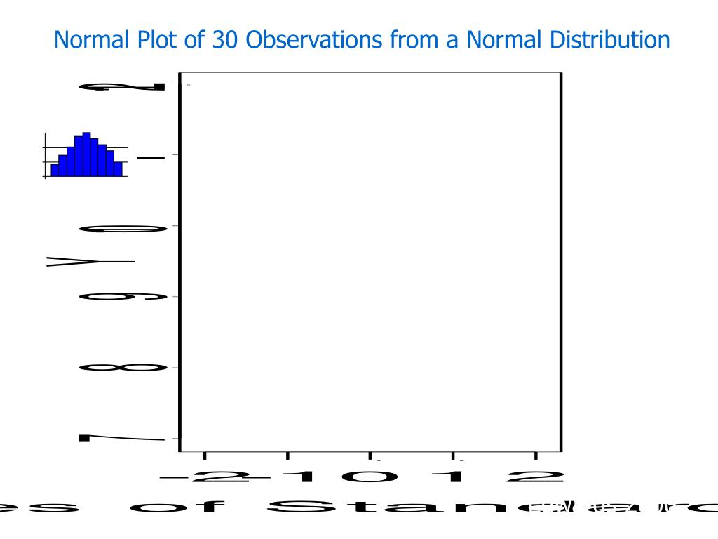 Normal Plot of 30 Observations from a Normal Distribution