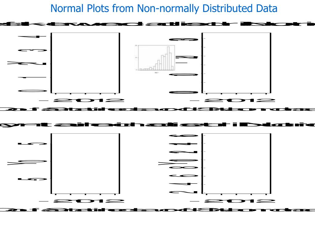 Normal Plots from Non-normally Distributed Data