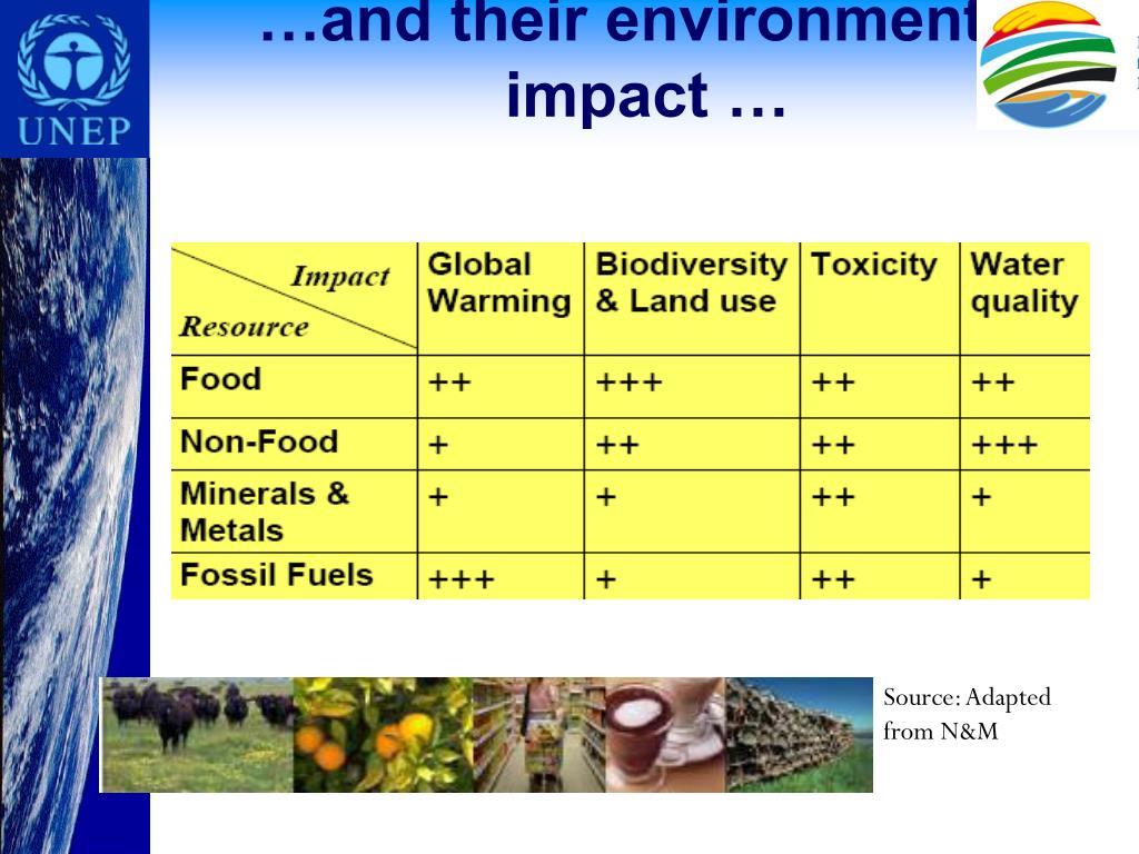 …and their environmental