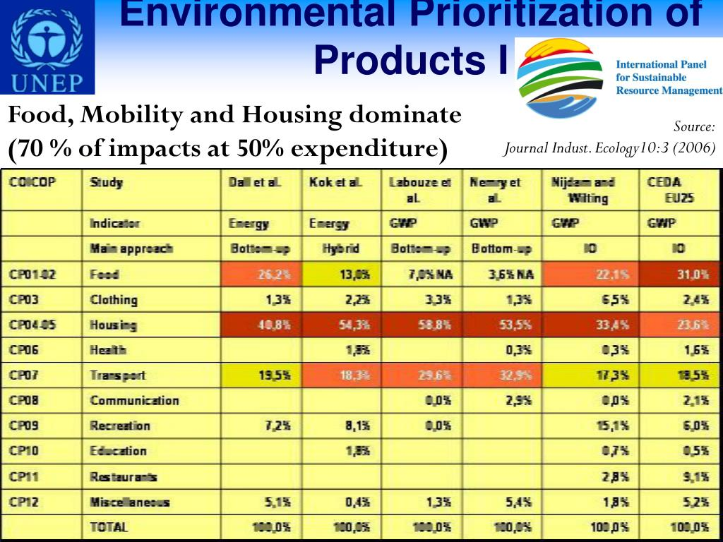 Environmental Prioritization of Products I