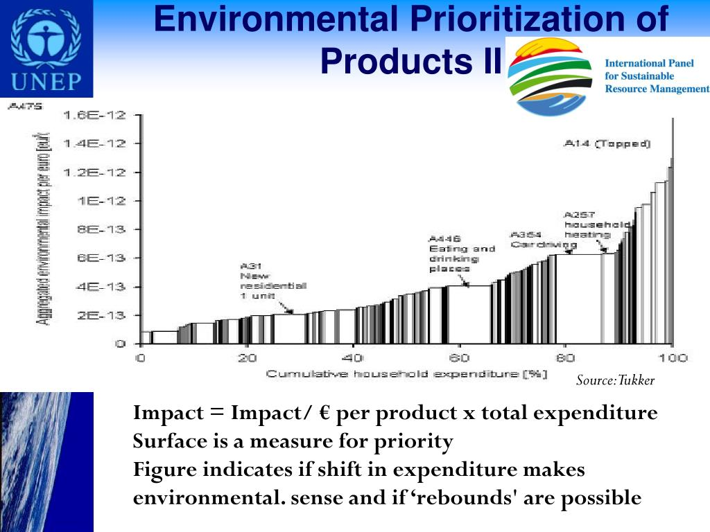 Environmental Prioritization of Products II