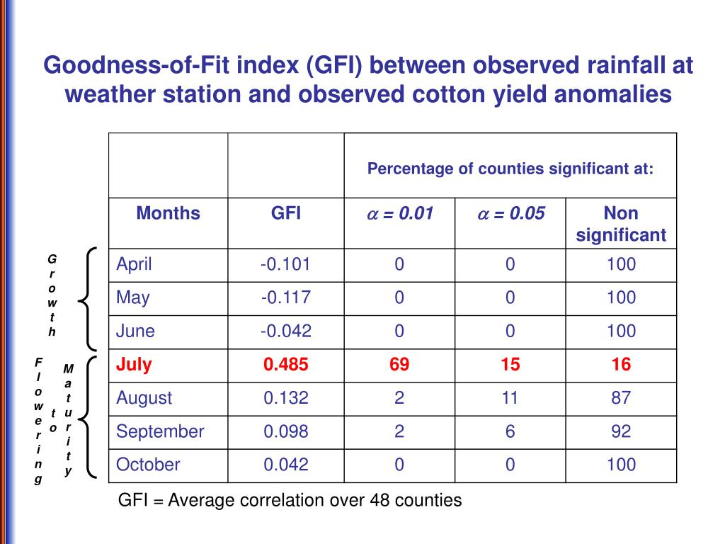 Goodness-of-Fit index (GFI) between observed rainfall