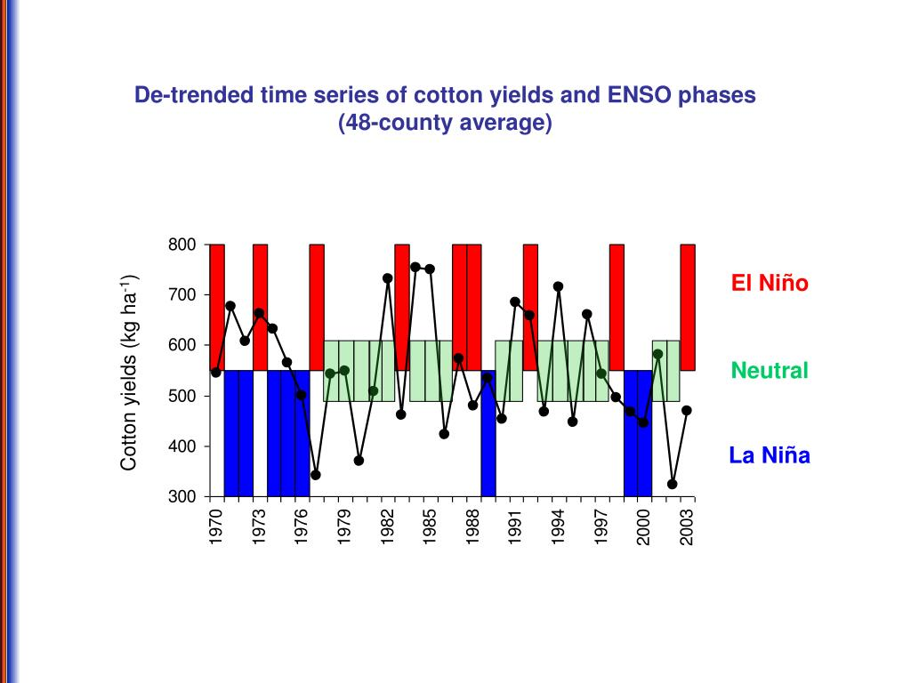 De-trended time series of cotton yields and ENSO phases