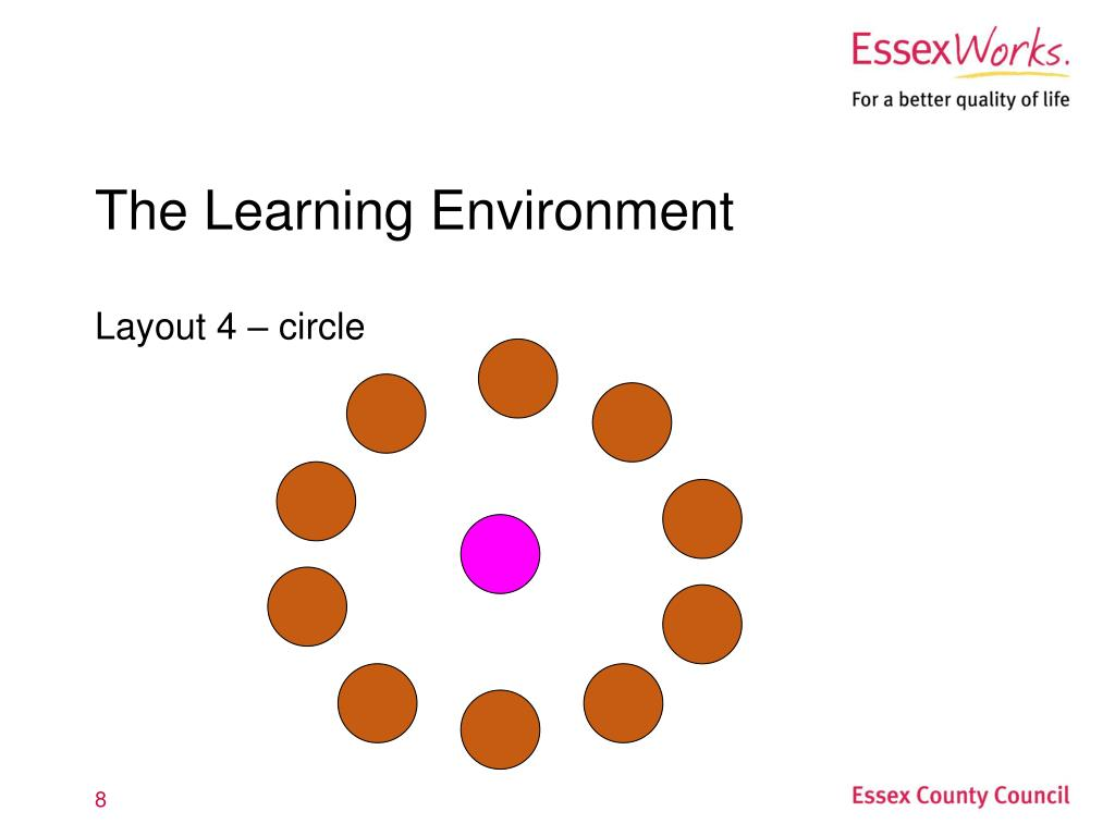 The Learning Environment