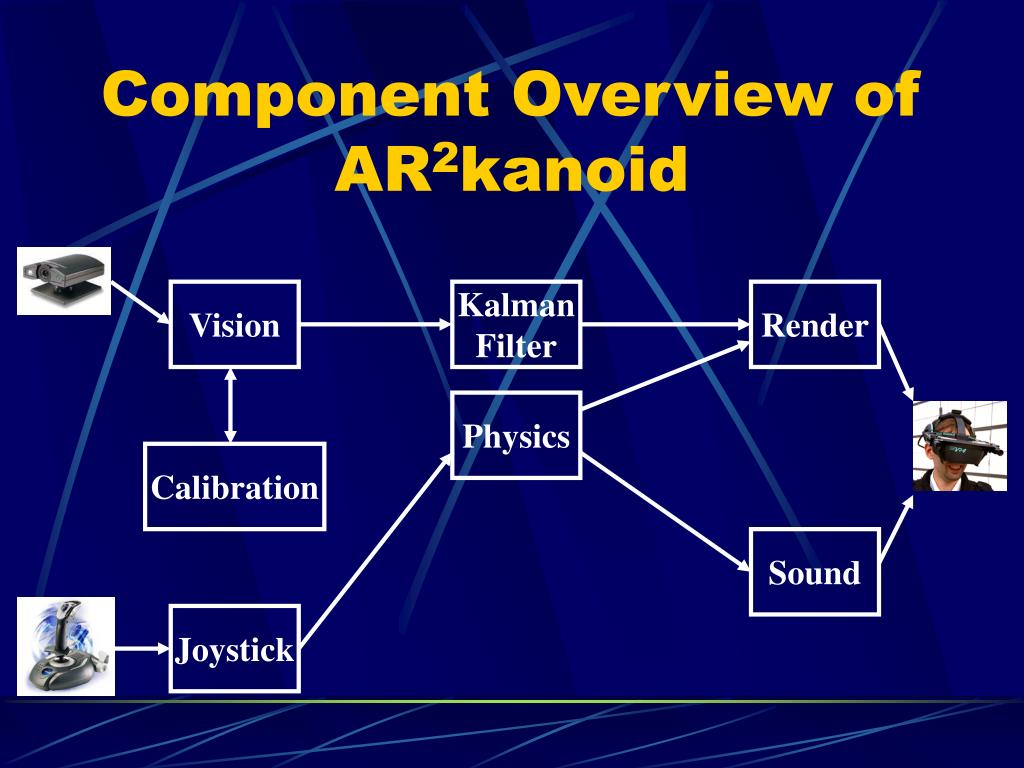 Component Overview of AR