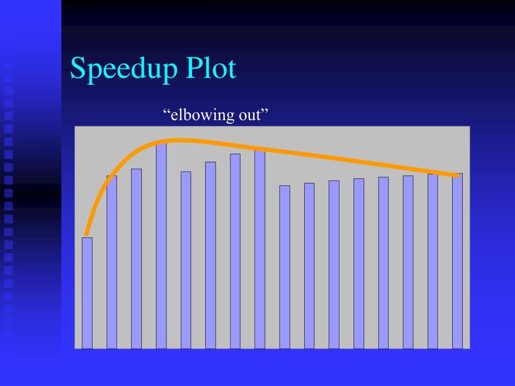 Speedup Plot