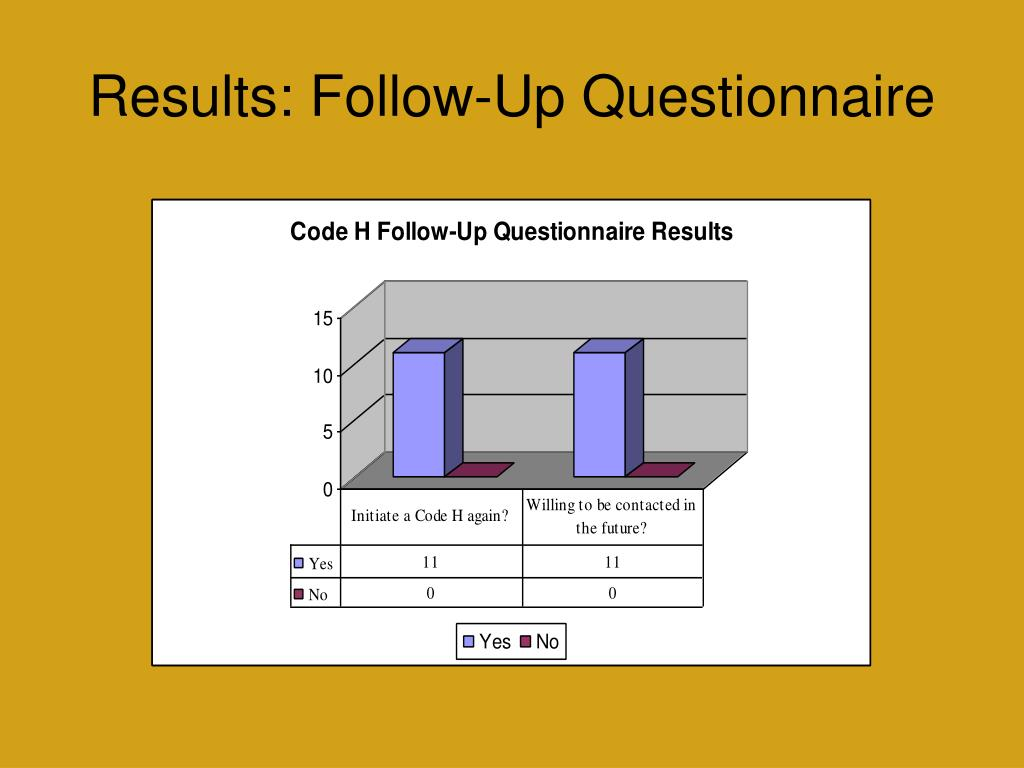 Results: Follow-Up Questionnaire