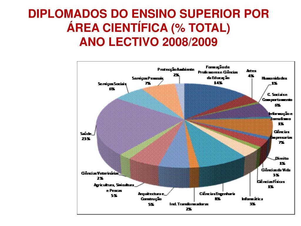 DIPLOMADOS DO ENSINO SUPERIOR POR ÁREA CIENTÍFICA (% TOTAL)