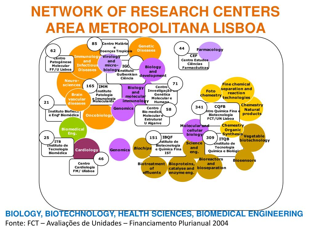 NETWORK OF RESEARCH CENTERS AREA METROPOLITANA LISBOA