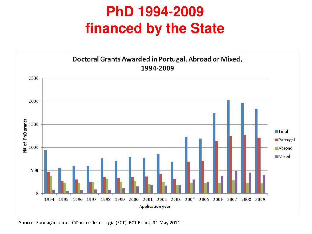 PhD 1994-2009