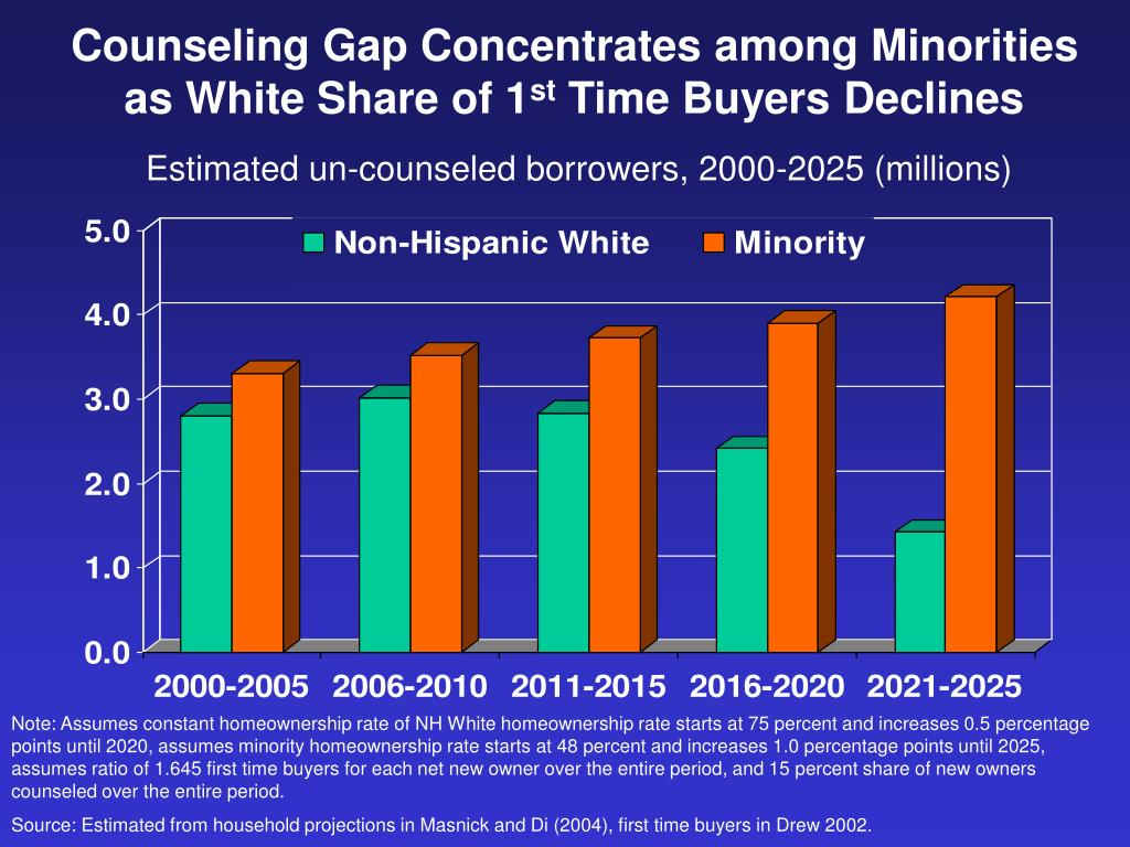 Counseling Gap Concentrates among Minorities as White Share of 1