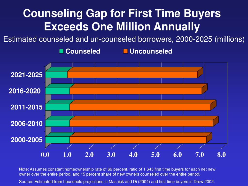 Counseling Gap for First Time Buyers Exceeds One Million Annually