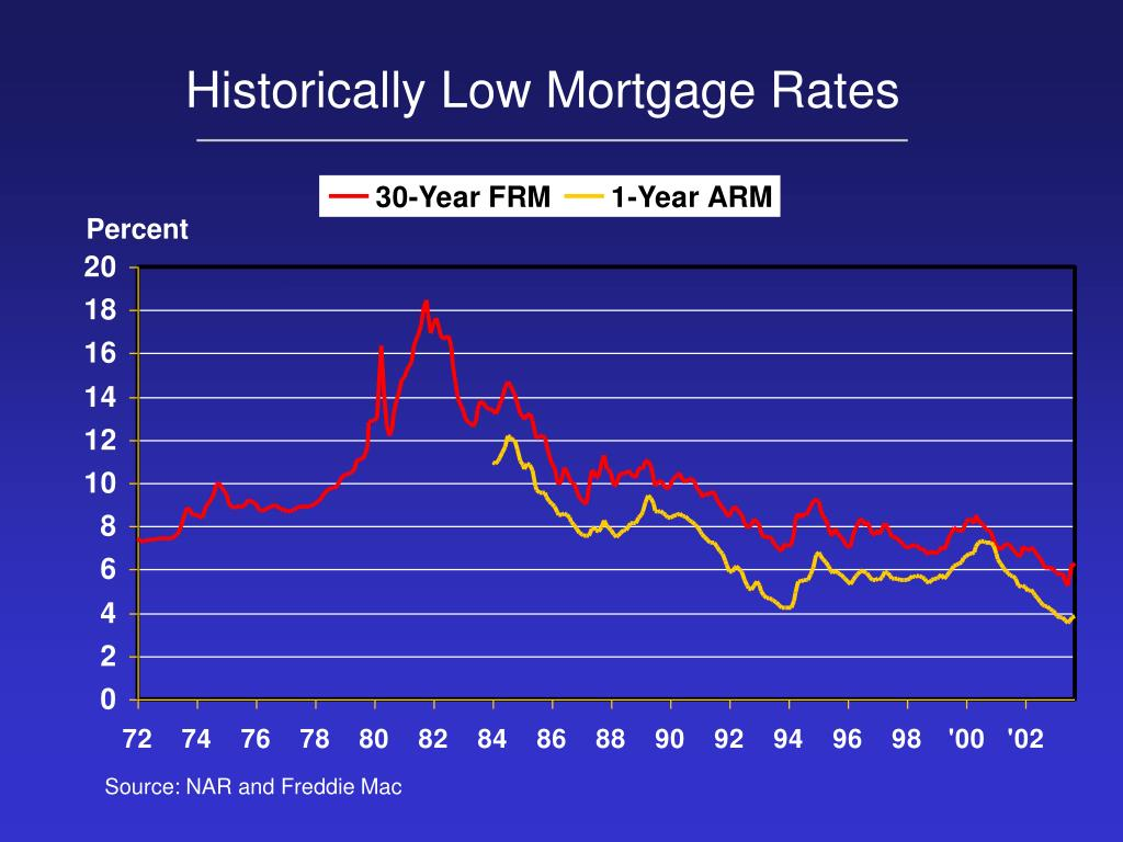 Historically Low Mortgage Rates