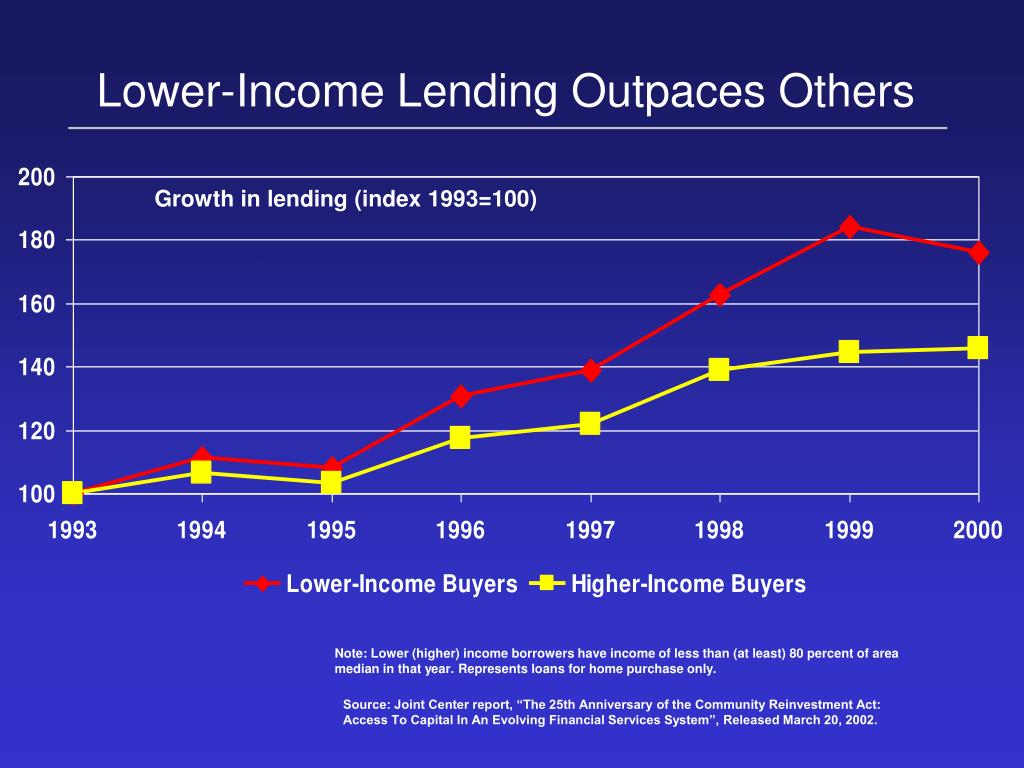 Lower-Income Lending Outpaces Others
