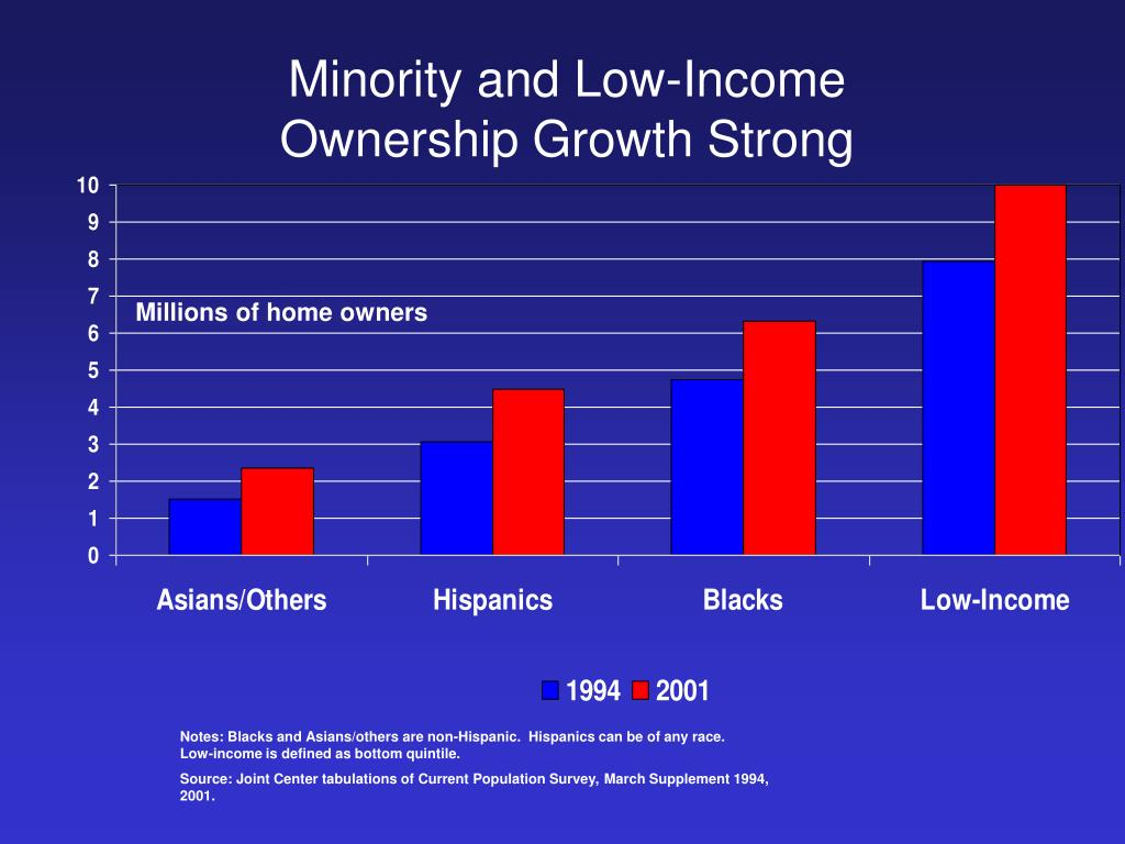 Minority and Low-Income