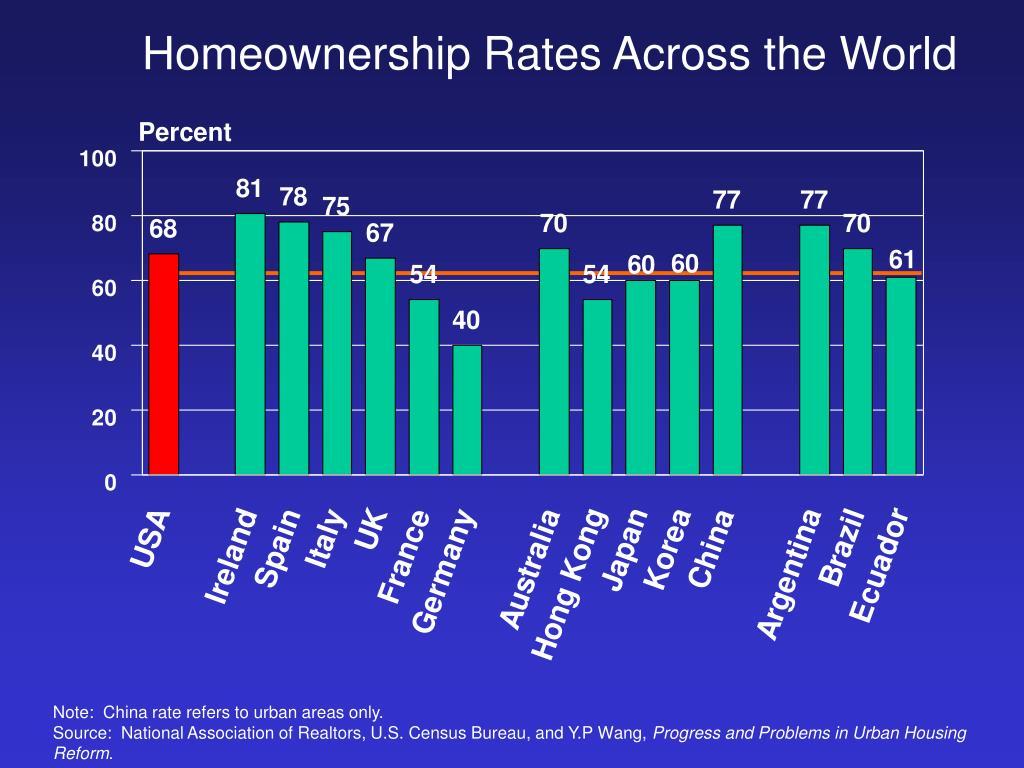 Homeownership Rates Across the World