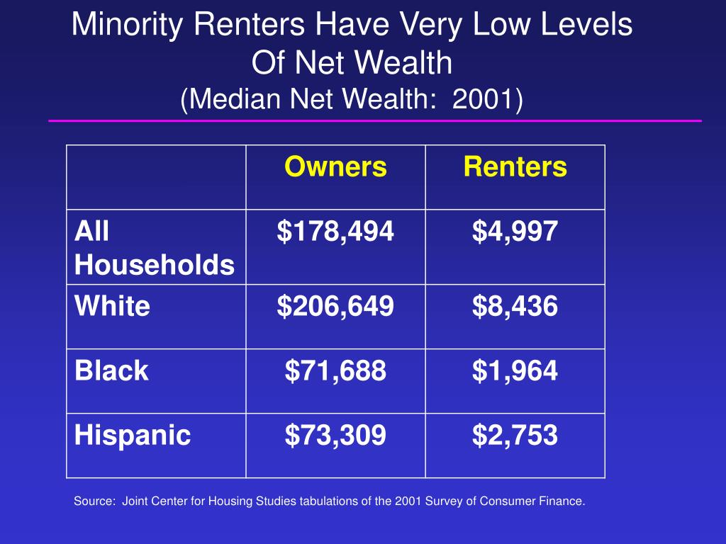 Minority Renters Have Very Low Levels