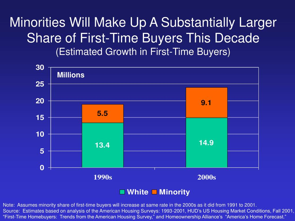 Minorities Will Make Up A Substantially Larger Share of First-Time Buyers This Decade