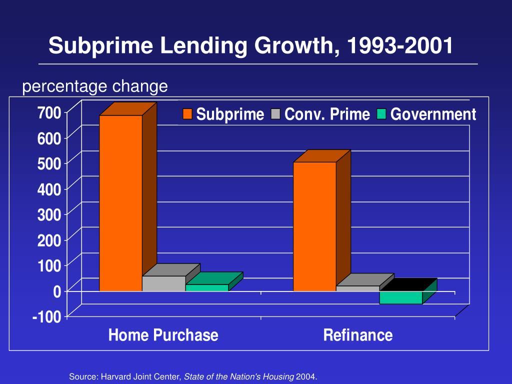 Subprime Lending Growth, 1993-2001