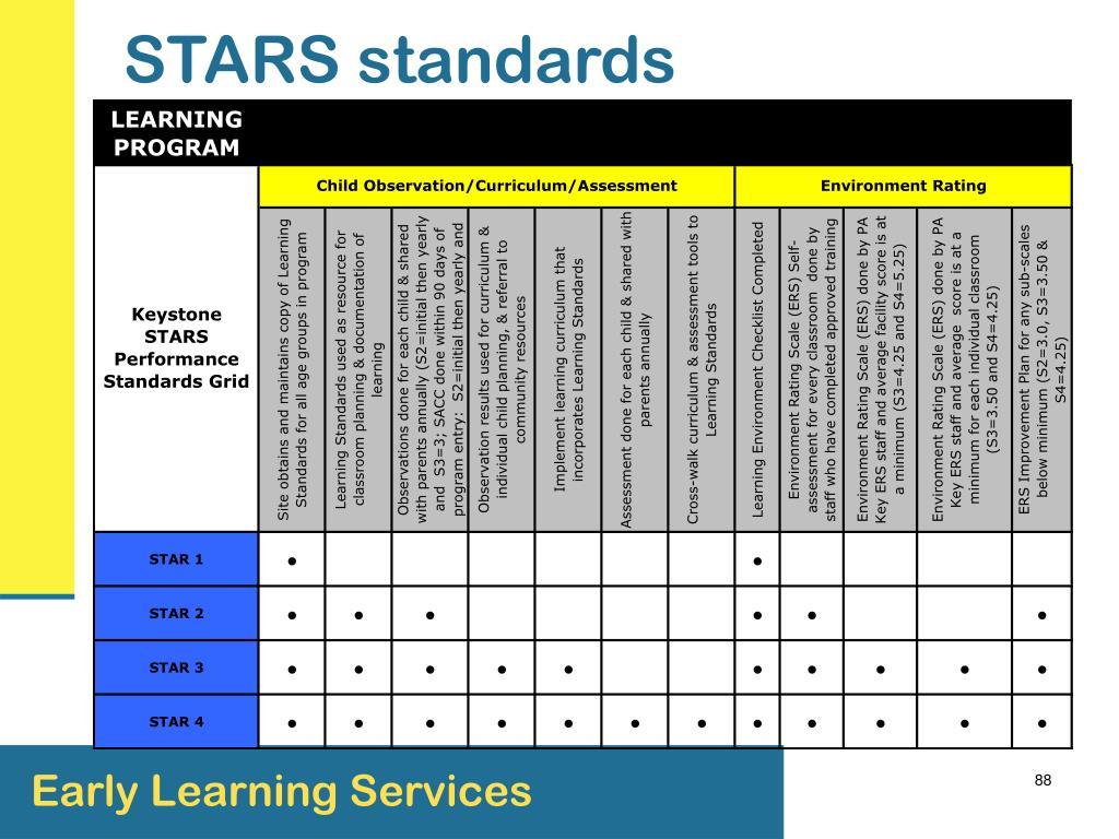STARS standards