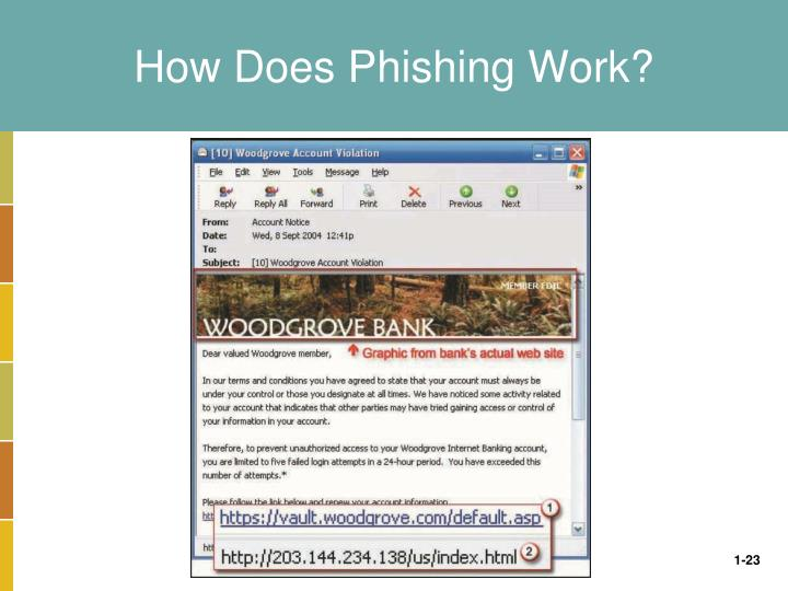 How Does Phishing Work?