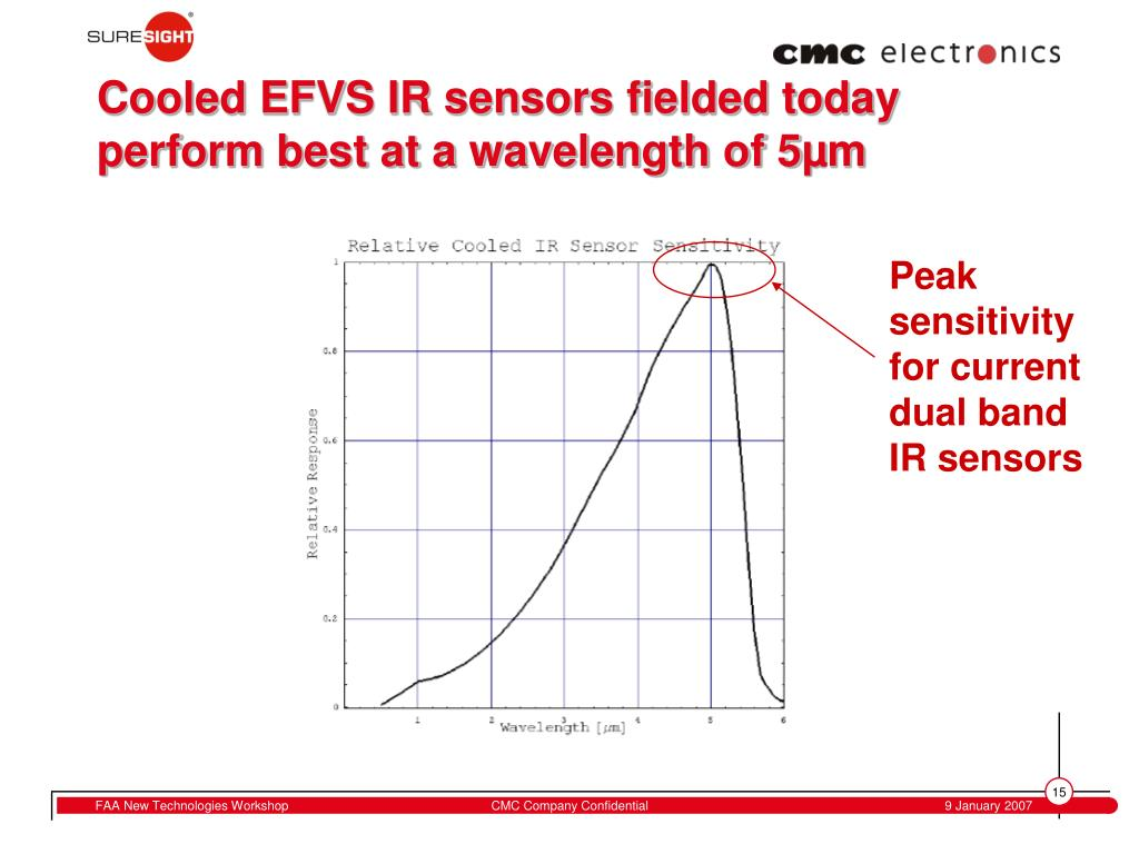Cooled EFVS IR sensors fielded today perform best at a wavelength of 5