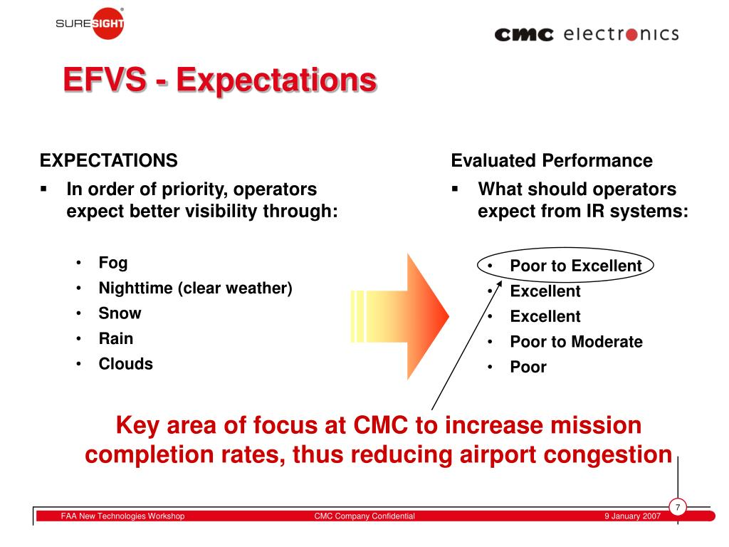 Key area of focus at CMC to increase mission completion rates, thus reducing airport congestion