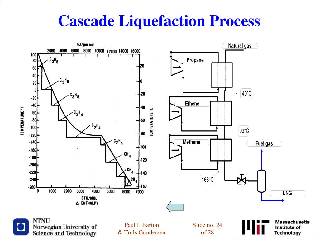 Cascade Liquefaction Process