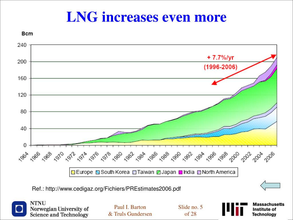 LNG increases even more