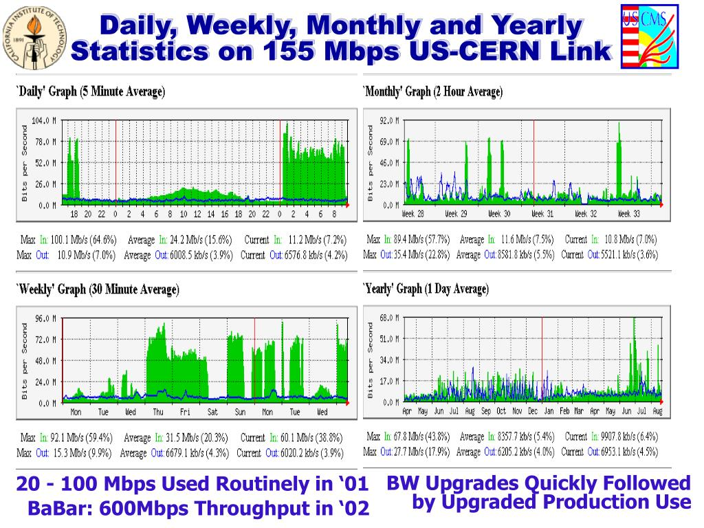 Daily, Weekly, Monthly and Yearly Statistics on 155 Mbps US-CERN Link
