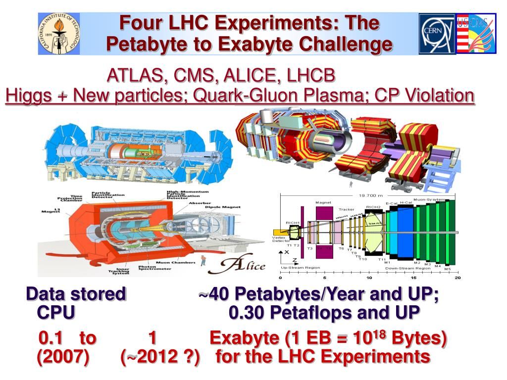 Four LHC Experiments: The                              Petabyte to Exabyte Challenge