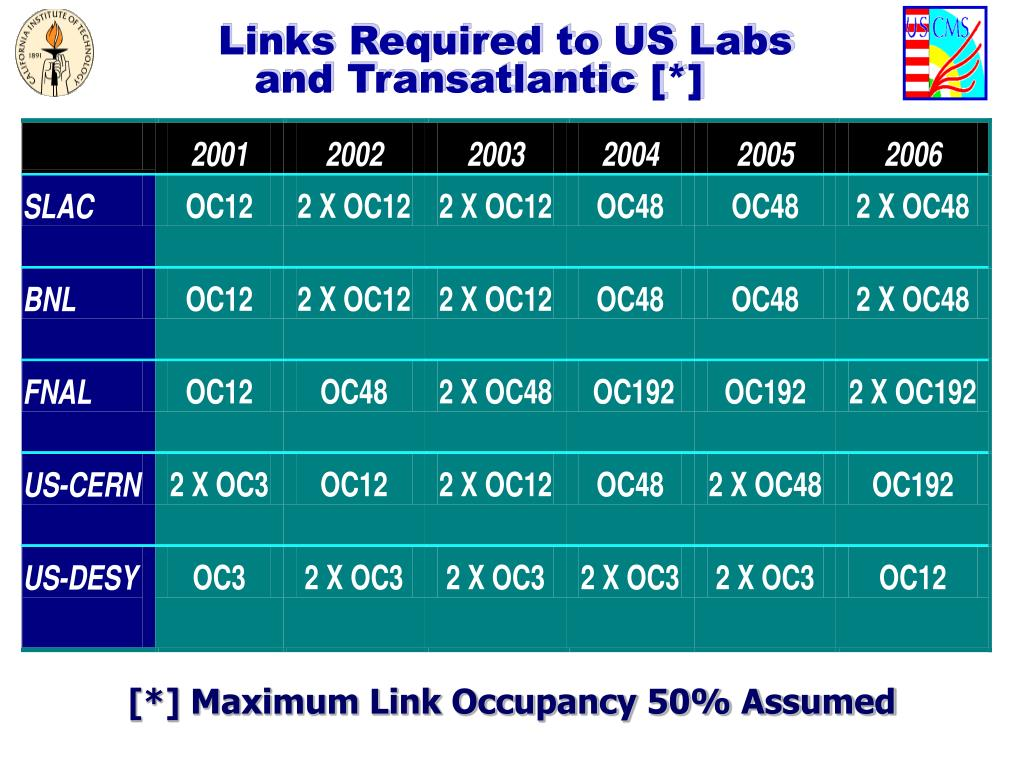 Links Required to US Labs