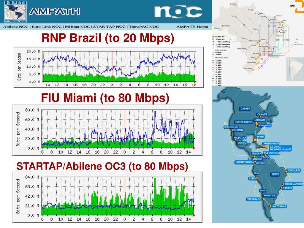 RNP Brazil (to 20 Mbps)