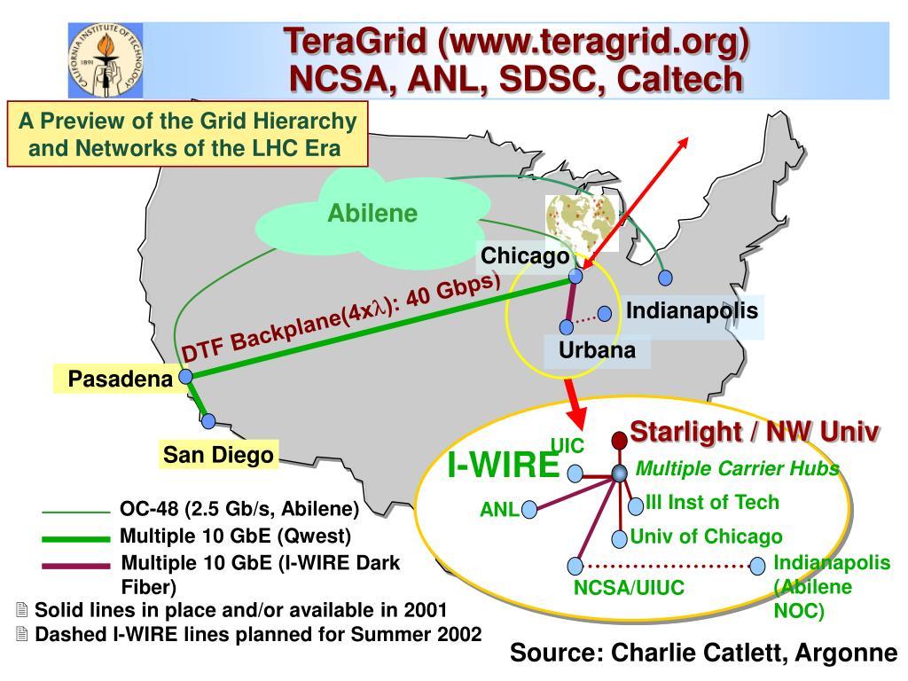 TeraGrid (www.teragrid.org)