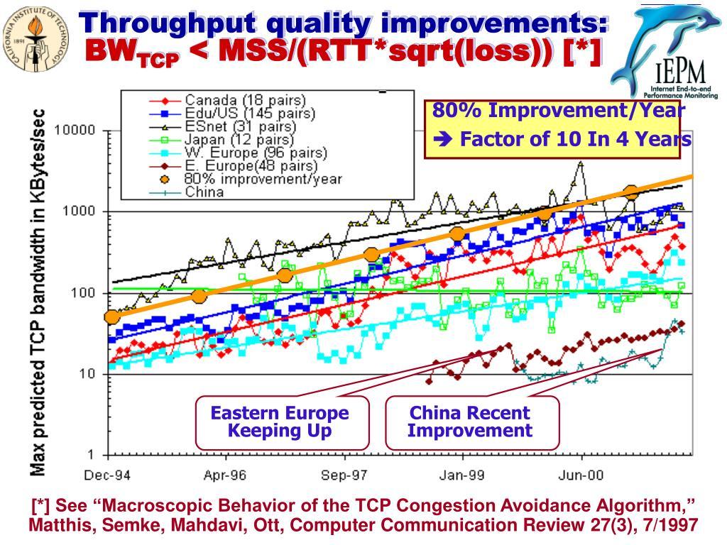 Throughput quality improvements: