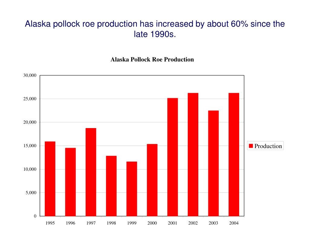 Alaska pollock roe production has increased by about 60% since the late 1990s.