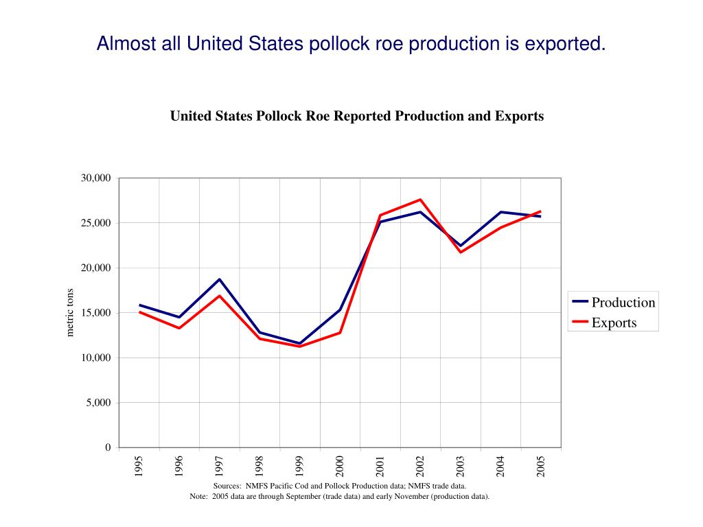 Almost all United States pollock roe production is exported.