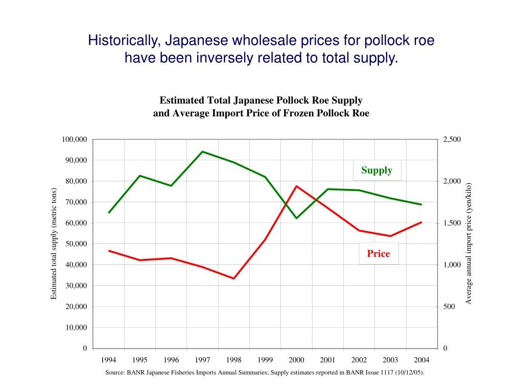 Historically, Japanese wholesale prices for pollock roe