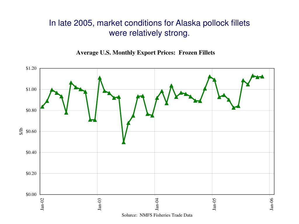 In late 2005, market conditions for Alaska pollock fillets