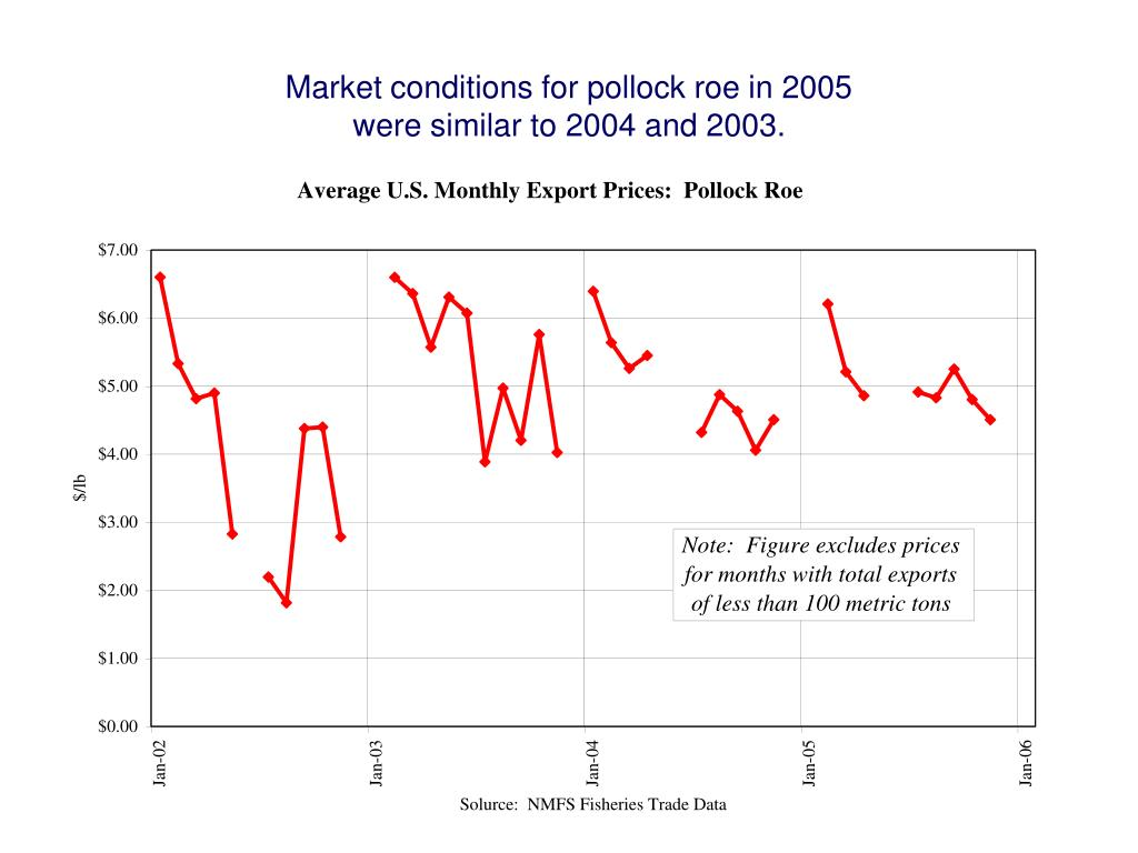 Market conditions for pollock roe in 2005