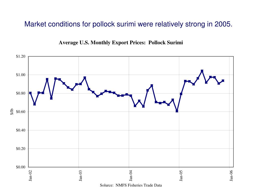 Market conditions for pollock surimi were relatively strong in 2005.