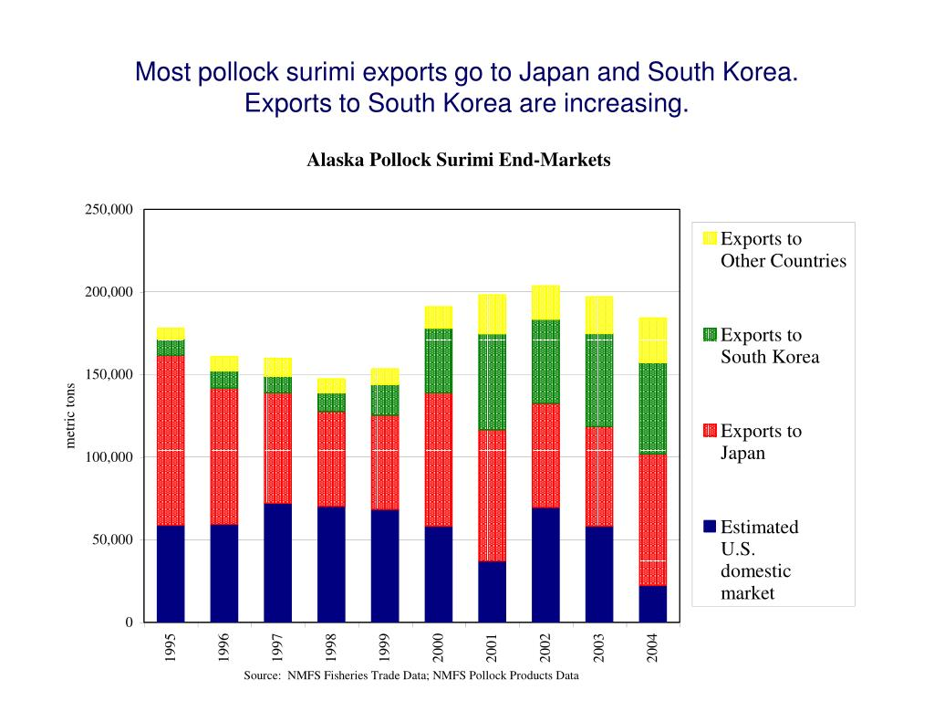 Most pollock surimi exports go to Japan and South Korea.
