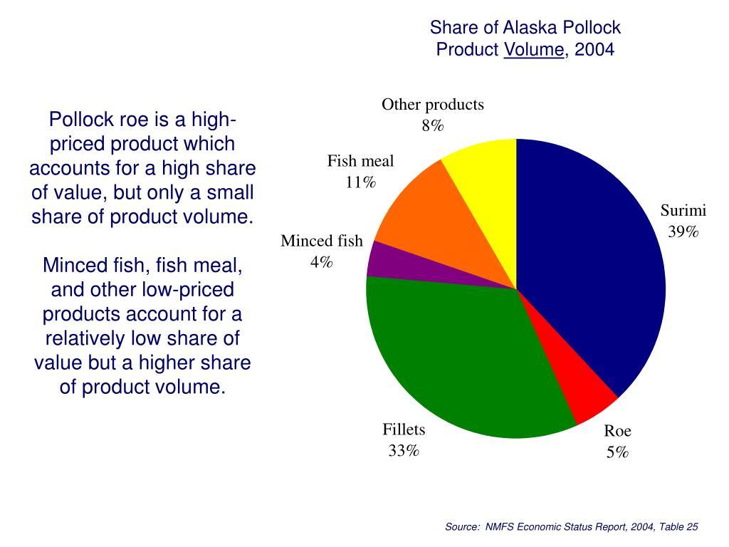 Share of Alaska Pollock
