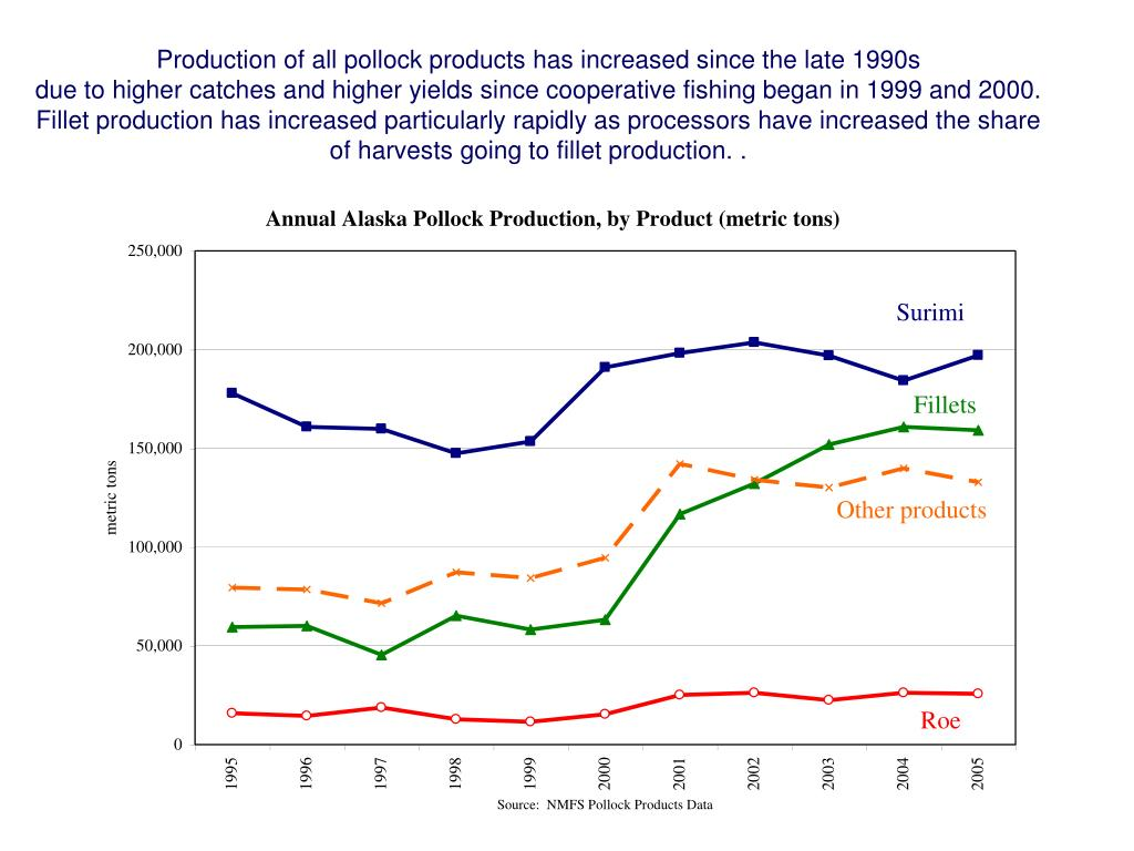 Production of all pollock products has increased since the late 1990s