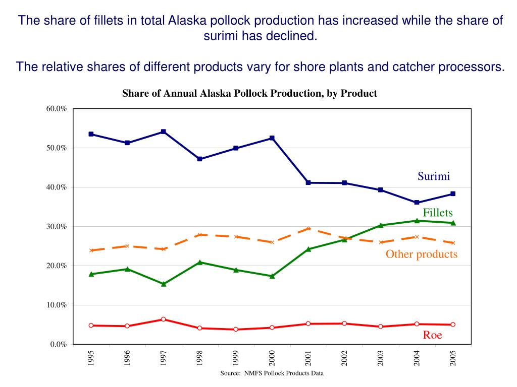 The share of fillets in total Alaska pollock production has increased while the share of  surimi has declined.