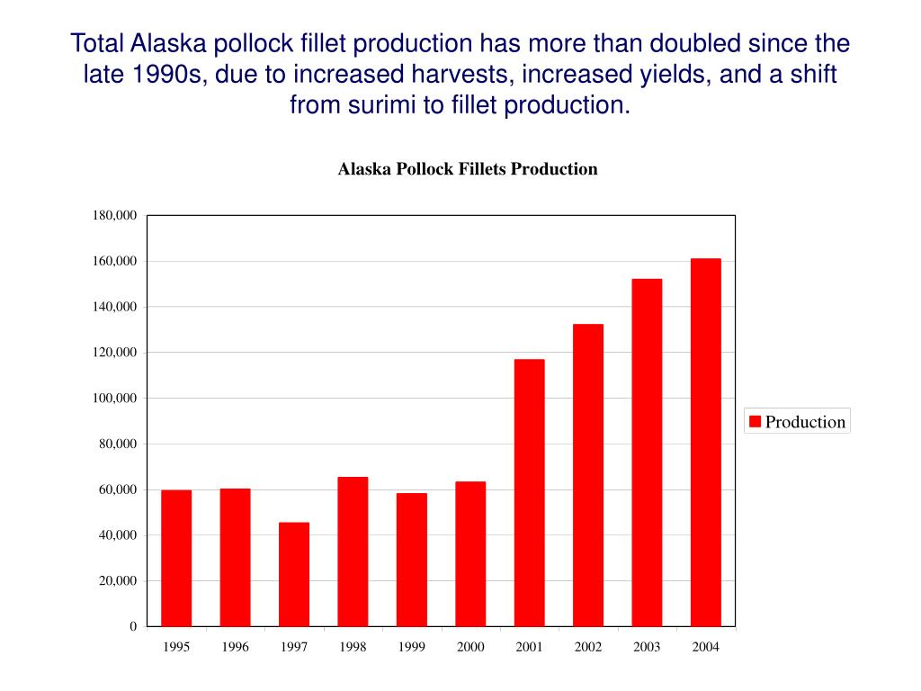 Total Alaska pollock fillet production has more than doubled since the late 1990s, due to increased harvests, increased yields, and a shift from surimi to fillet production.