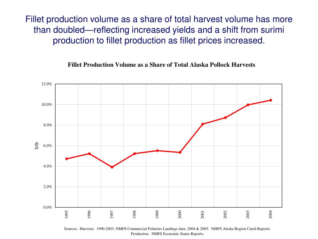 Fillet production volume as a share of total harvest volume has more than doubled—reflecting increased yields and a shift from surimi production to fillet production as fillet prices increased.