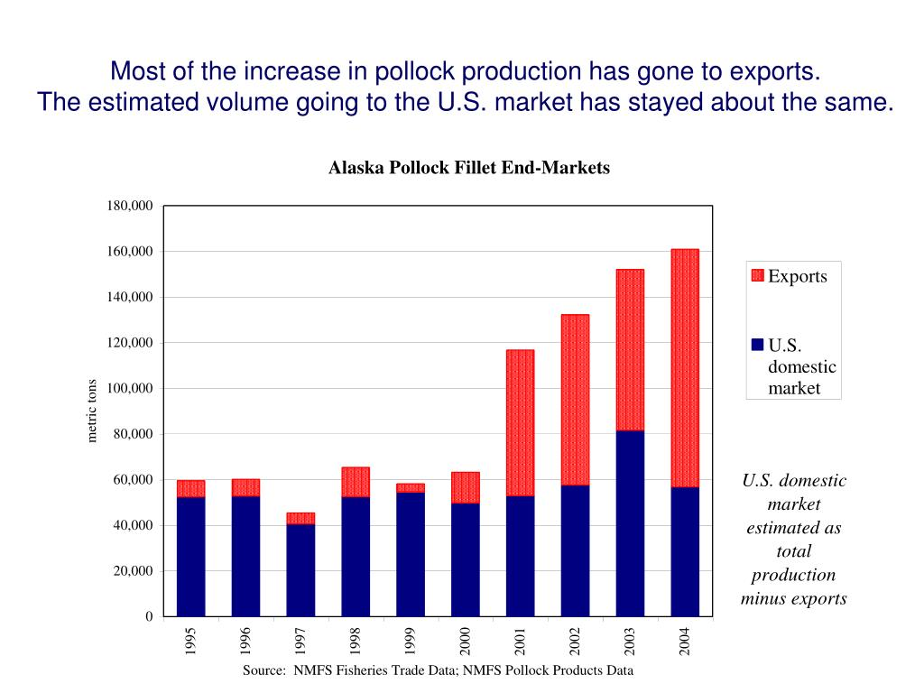 Most of the increase in pollock production has gone to exports.